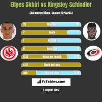 Ellyes Skhiri vs Kingsley Schindler h2h player stats