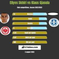 Ellyes Skhiri vs Klaus Gjasula h2h player stats