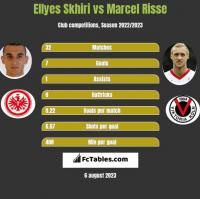 Ellyes Skhiri vs Marcel Risse h2h player stats