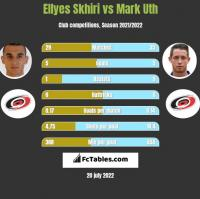 Ellyes Skhiri vs Mark Uth h2h player stats