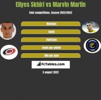 Ellyes Skhiri vs Marvin Martin h2h player stats