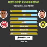 Ellyes Skhiri vs Salih Oezcan h2h player stats