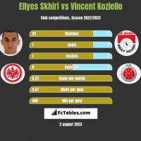 Ellyes Skhiri vs Vincent Koziello h2h player stats
