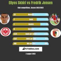 Ellyes Skhiri vs Fredrik Jensen h2h player stats