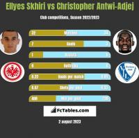 Ellyes Skhiri vs Christopher Antwi-Adjej h2h player stats