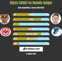 Ellyes Skhiri vs Dennis Geiger h2h player stats