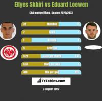 Ellyes Skhiri vs Eduard Loewen h2h player stats