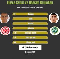 Ellyes Skhiri vs Nassim Boujellab h2h player stats