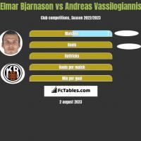 Elmar Bjarnason vs Andreas Vassilogiannis h2h player stats