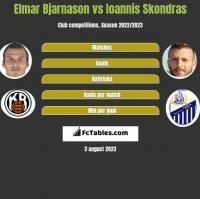 Elmar Bjarnason vs Ioannis Skondras h2h player stats