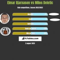 Elmar Bjarnason vs Milos Deletic h2h player stats