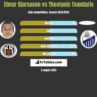 Elmar Bjarnason vs Theofanis Tsandaris h2h player stats