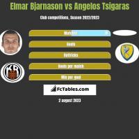 Elmar Bjarnason vs Angelos Tsigaras h2h player stats