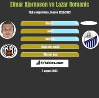 Elmar Bjarnason vs Lazar Romanic h2h player stats