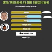 Elmar Bjarnason vs Zisis Chatzistravos h2h player stats