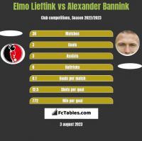Elmo Lieftink vs Alexander Bannink h2h player stats