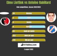Elmo Lieftink vs Antoine Rabillard h2h player stats