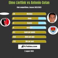 Elmo Lieftink vs Antonio Cotan h2h player stats