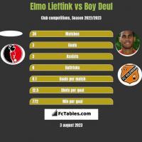Elmo Lieftink vs Boy Deul h2h player stats