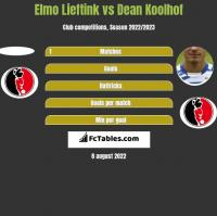 Elmo Lieftink vs Dean Koolhof h2h player stats