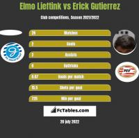 Elmo Lieftink vs Erick Gutierrez h2h player stats