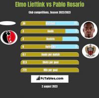 Elmo Lieftink vs Pablo Rosario h2h player stats
