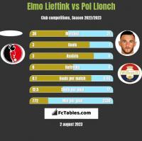 Elmo Lieftink vs Pol Llonch h2h player stats