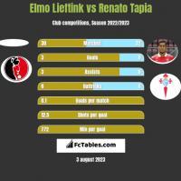 Elmo Lieftink vs Renato Tapia h2h player stats