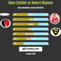 Elmo Lieftink vs Robert Klaasen h2h player stats