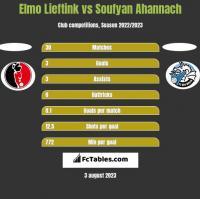 Elmo Lieftink vs Soufyan Ahannach h2h player stats