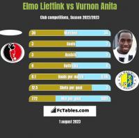 Elmo Lieftink vs Vurnon Anita h2h player stats
