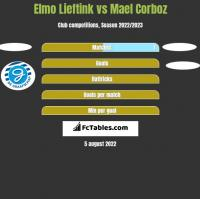 Elmo Lieftink vs Mael Corboz h2h player stats