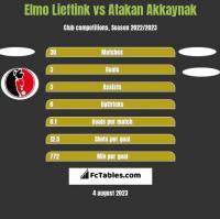 Elmo Lieftink vs Atakan Akkaynak h2h player stats
