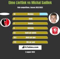 Elmo Lieftink vs Michal Sadilek h2h player stats