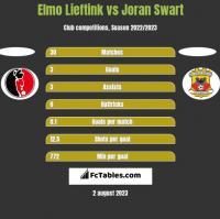 Elmo Lieftink vs Joran Swart h2h player stats