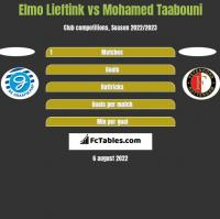 Elmo Lieftink vs Mohamed Taabouni h2h player stats