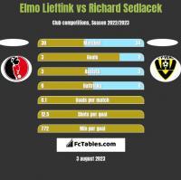 Elmo Lieftink vs Richard Sedlacek h2h player stats