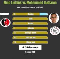 Elmo Lieftink vs Mohammed Ihattaren h2h player stats