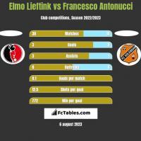 Elmo Lieftink vs Francesco Antonucci h2h player stats