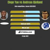 Eloge Yao vs Andreas Bjelland h2h player stats