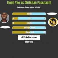 Eloge Yao vs Christian Fassnacht h2h player stats