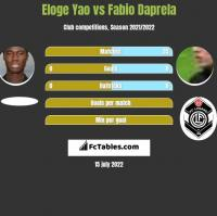 Eloge Yao vs Fabio Daprela h2h player stats