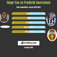 Eloge Yao vs Frederik Soerensen h2h player stats