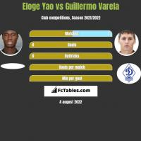 Eloge Yao vs Guillermo Varela h2h player stats