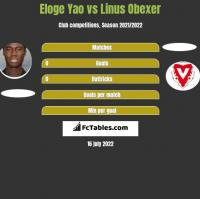 Eloge Yao vs Linus Obexer h2h player stats
