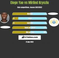 Eloge Yao vs Mirlind Kryeziu h2h player stats