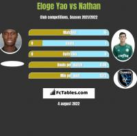 Eloge Yao vs Nathan h2h player stats