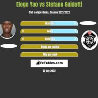 Eloge Yao vs Stefano Guidotti h2h player stats