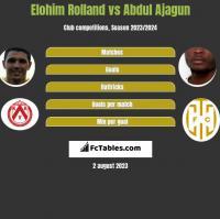 Elohim Rolland vs Abdul Ajagun h2h player stats