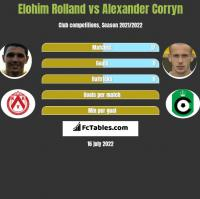 Elohim Rolland vs Alexander Corryn h2h player stats